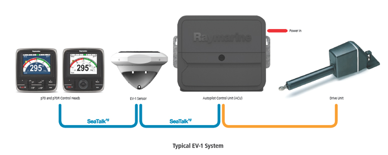Raymarine Evolution схема подключения